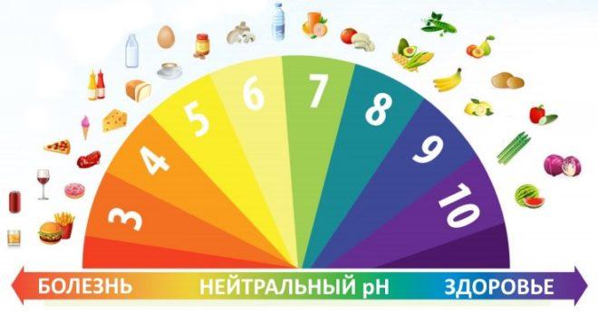 Продукты и их pH