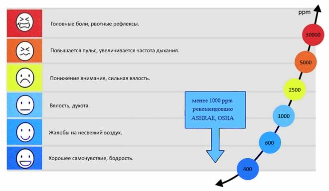 Схема повышения CO2