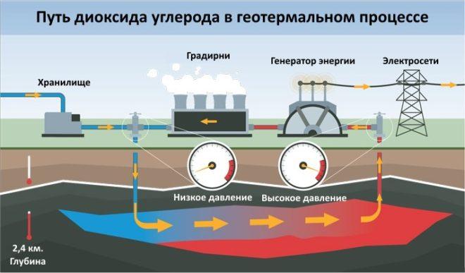 Схема пути диоксида углерода