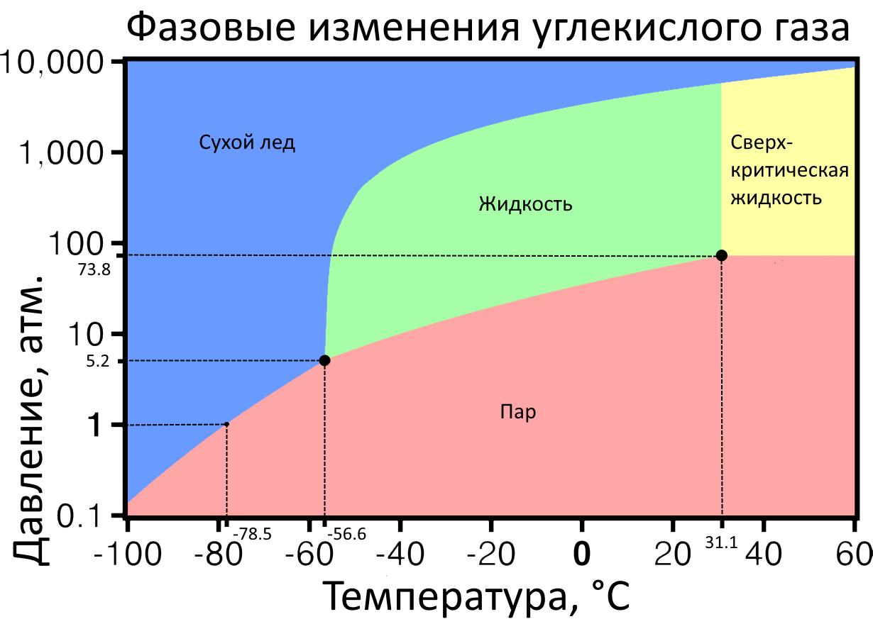 Фазовые изменения углекислоты