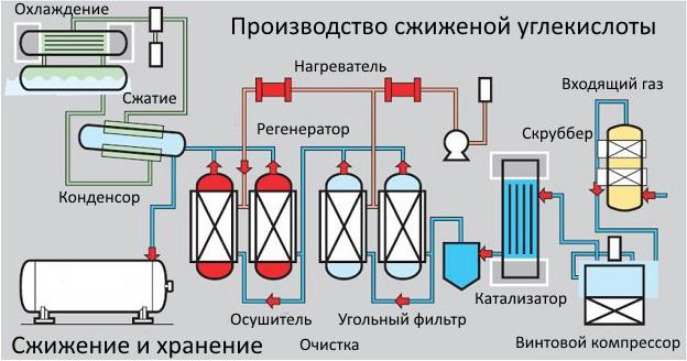 Схема производства CO2