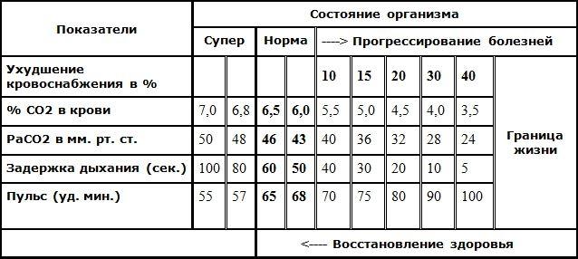 Таблица зависимости здоровья от содержания CO2