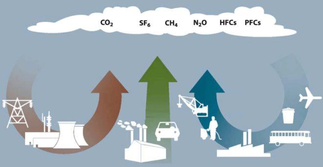 Схема выбросов парниковых газов