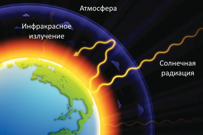 Планета земля с видами излучений