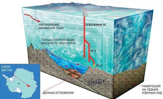 Бурение льдов в Антарктике