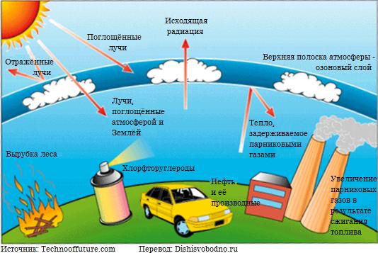 Парниковый эффект и разрушение озонового слоя