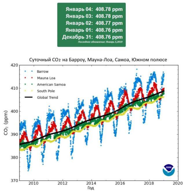 График значений CO2 в атмосфере