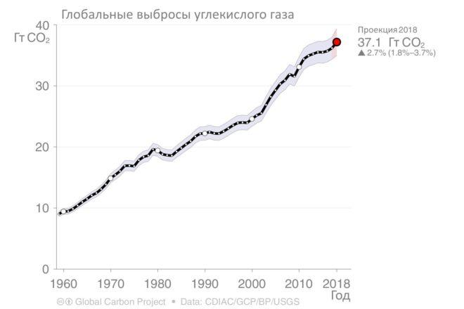 График выбросов CO2 в 2018 году