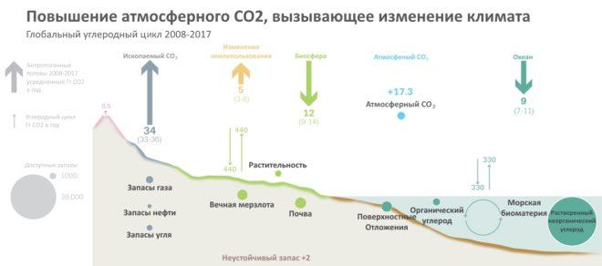 Схема выбросов CO2 в 2018 году