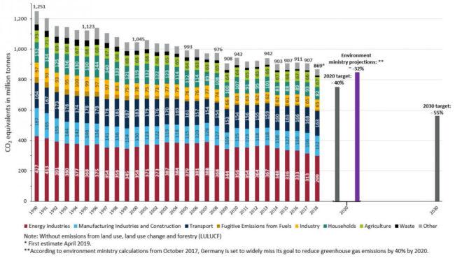 График сокращения выбросов
